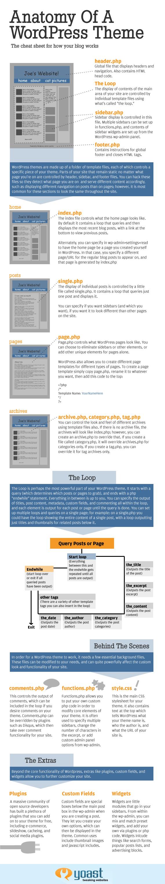 fundamental-wordpress-theme